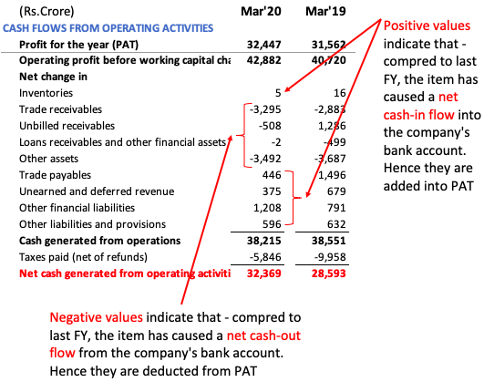 Operating activities (change in working capital)