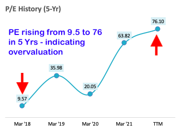 how to identify good stocks - PE history chart 5Yr