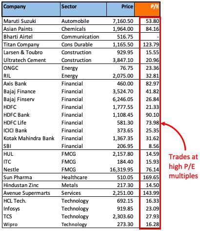 PE multiple of top large cap stocks