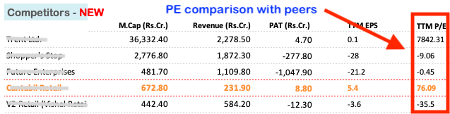 how to identify good stocks - PE ratio - competition