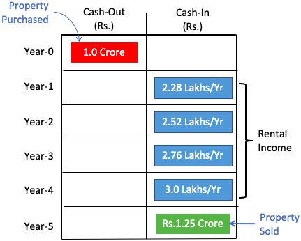 Present Value Concept - Example Real Estate Property