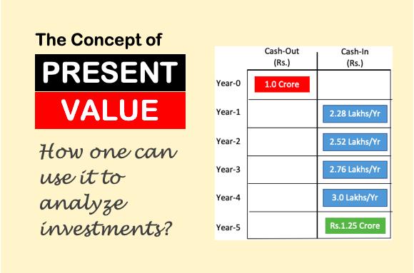 Present Value Formula - image