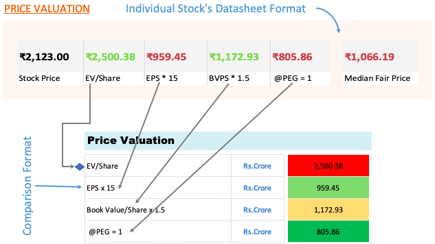 Price Valuation Format - Comparison and datasheet