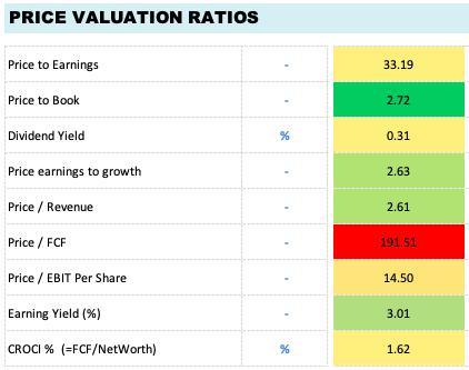 Price Valuation Ratios