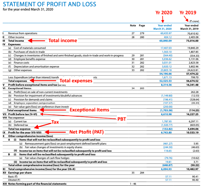 Profit and Loss Account of Tata Steel