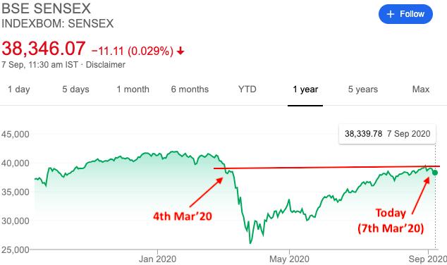 Sensex 30 as on 07-Sep-2020