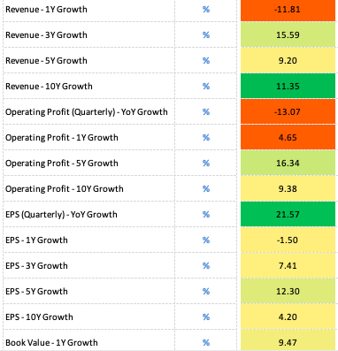 Stock Comparison Tool - growth rate