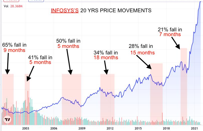 Stock Market Failures - Infosys Price Chart_20Yrs