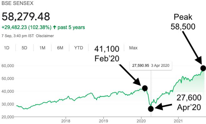 Stock Market Failures - Sensex Peak at 58500