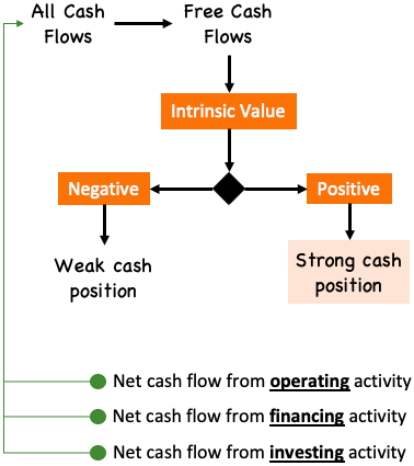 Strong or weak cash position (cash flow statement)