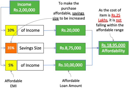 The Concept of Affordability - Decision Making