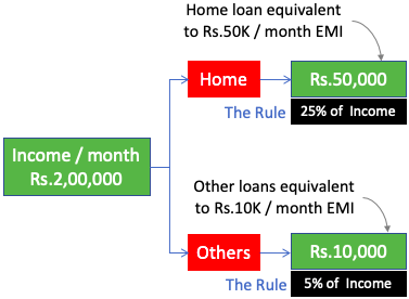 The Concept of Affordability - Loan affordability rule