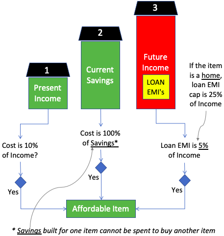 The Concept of Affordability - What is An Affordable Item