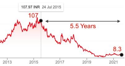 Vodafone Price Chart