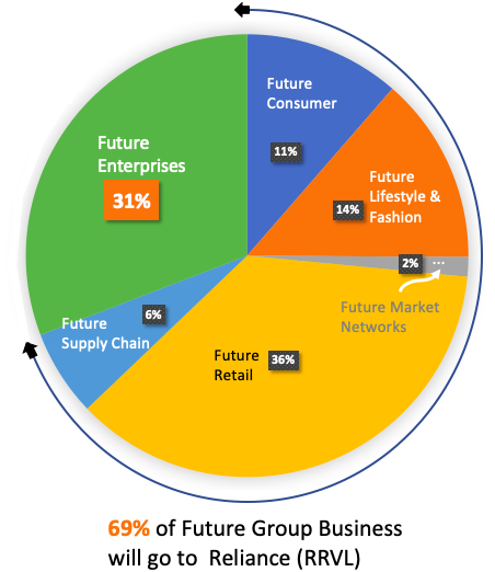69% Vs 31% Reliance Future Group Deal - Pie Chart