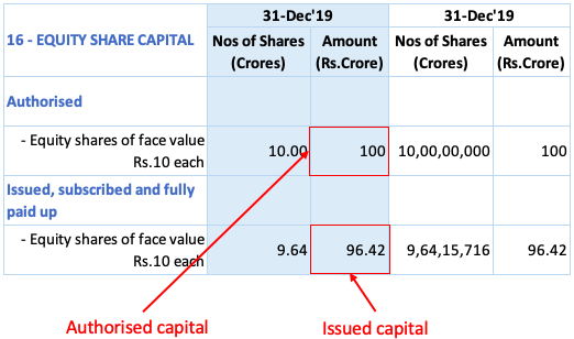 Authorised capital vs paid-up capital
