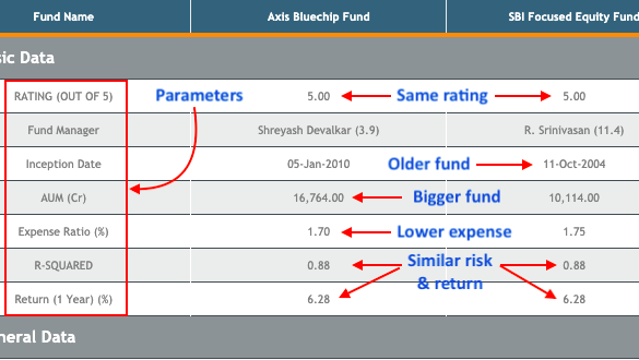 Compare Mutual Funds - Comparison Table Intro