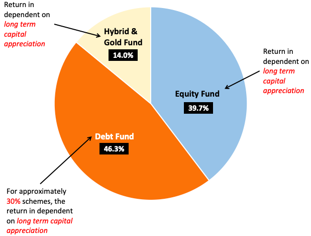 Exit Load in SIP - dependency on LT capital appreciation