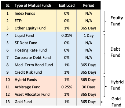 Exit Load in SIP - types of mutual funds