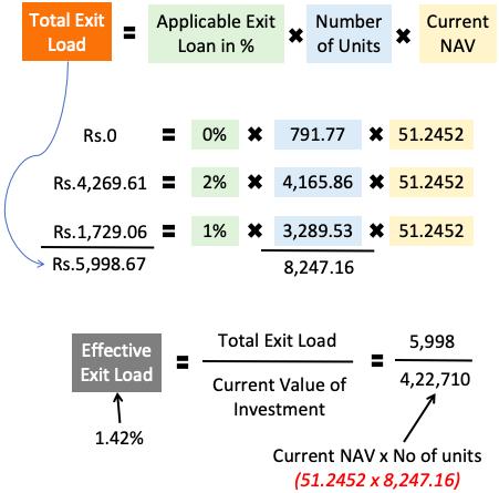 load calculation of a SIP scheme