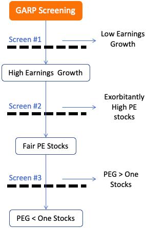 Growth at a reasonable price (GARP) - 3 step screening