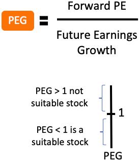 Growth at a reasonable price (GARP) - PEG formula