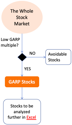 Growth at a reasonable price (GARP) - Screening and fundamental analysis in excel