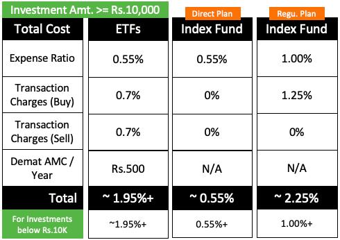 Index Funds Vs ETFs - Cost Break-up