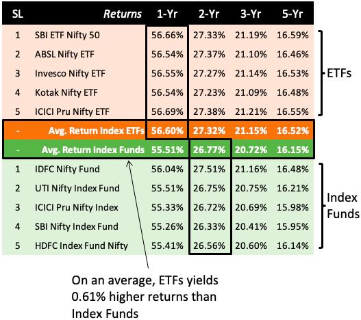 Index Funds Vs ETFs - Return Comparison