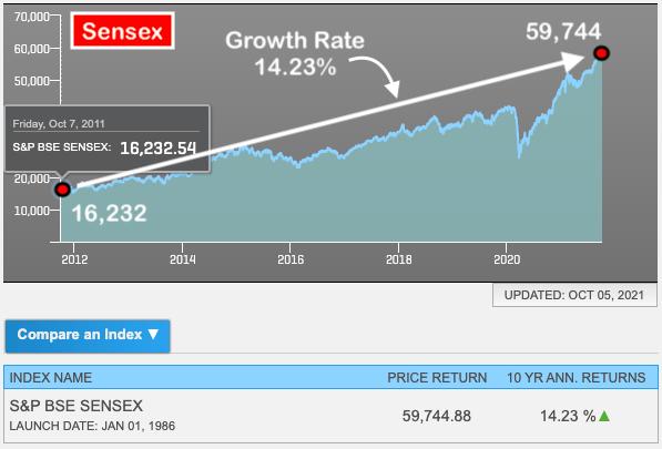 Index Funds vs ETFs - Sensex Last 10 years