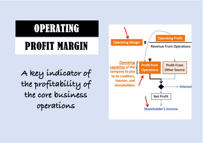 Operating Profit Margin - Image
