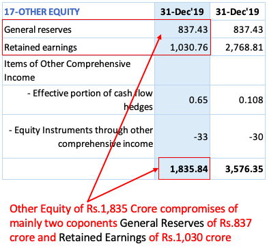 Other equity - Break-up (General Reserves & Retained Earnings)