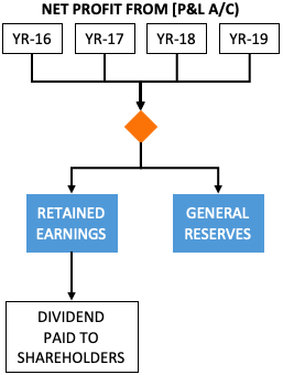 Other equity - General reserves and retained earnings