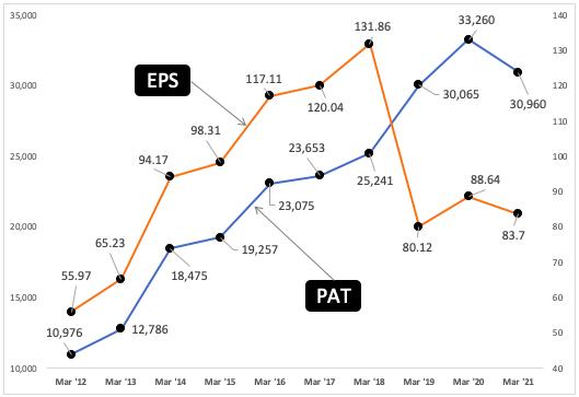 PAT Vs EPS Trend