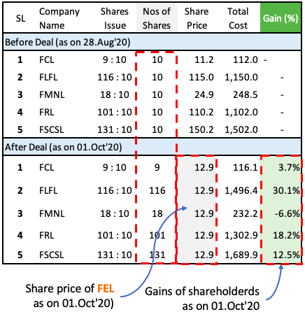 Reliance Future Group Deal - Shares issue (profit or loss)