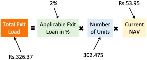 Total Exit Load Formula