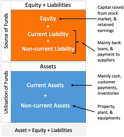 Understanding Balance Sheet - A simple format