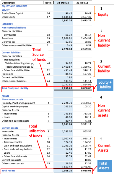 Understanding Balance Sheet using a full Screenshot