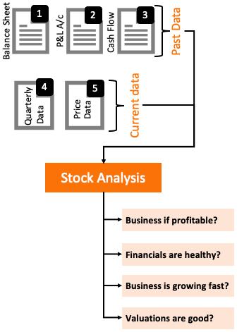 What is Stock Analysis - Fundamental Analysis