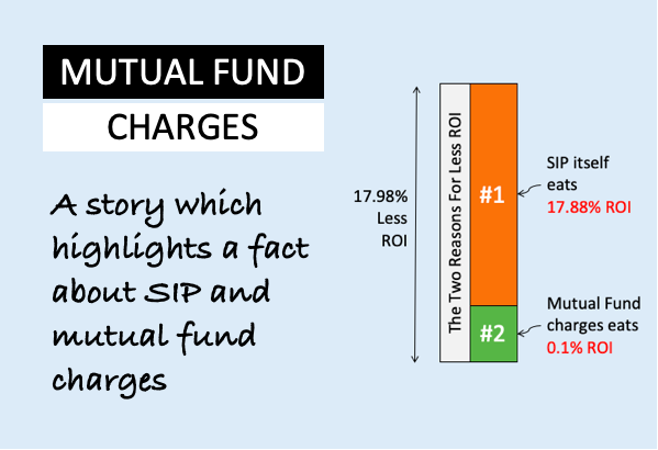 mutual fund charges - Image
