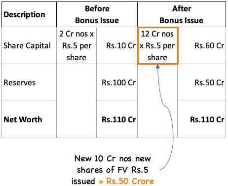 Accounting - bonus shares