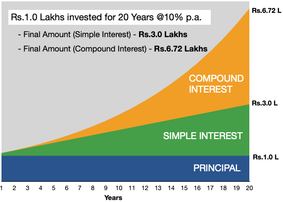 Benefits of Compound Interest - Example