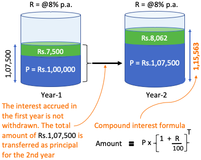 Compound Interest - A Story Example