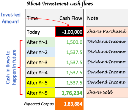Discount Rate - Example - Investor