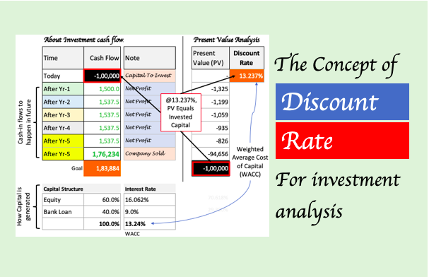 Discount Rate - Image