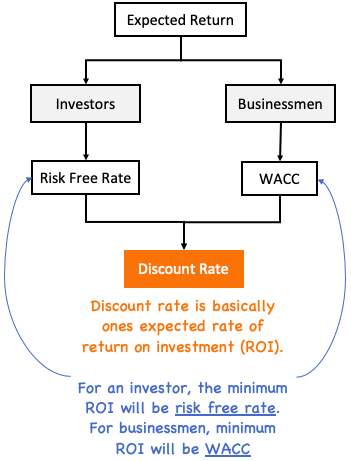 Discount Rate - The Concept
