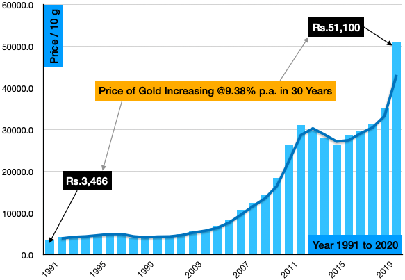 Gold Investment - last 30 years price history 2020