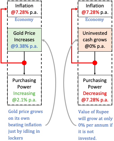 Gold Vs Cash - as an investment option