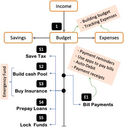 Organizing Finances - Flow Chart