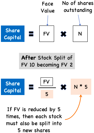 Stock Split - FV, share capital, no of shares